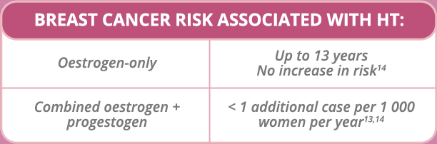 BREAST CANCER RISK IN WOMEN TAKING MENOPAUSE HORMONE THERAPY (MHT)3,13,14.Oestrogen-only Up to 13 years No increase in risk14.Combined oestrogen + progestogen < 1 additional case per 1 000 women per year13,14